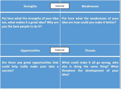 I need help with hospitality coursework, its a swot analysis on ourselves?